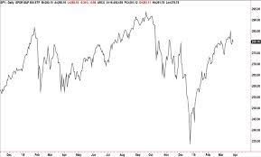 Understanding Trading Charts
