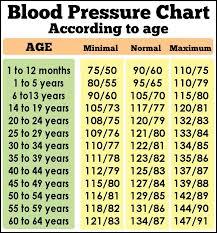 Daveswordsofwisdom Com Blood Pressure Guidelines