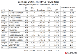 External Hard Drive Comparison Chart Backblaze Drive Stats 2018 Hard Drive Failure Rates