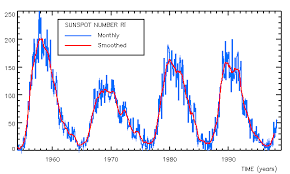 Solar Cycle Chart Sunspot Cycles Recessions