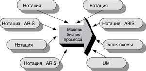 Реферат Моделирование бизнес процессов rtf