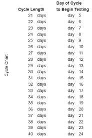I Know Kit Chart World Of Health Biotech Co_ltd