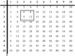 Noticing Patterns In A Multiplication Table E G 6 X 12 8