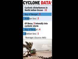 IMD modernizing cyclone early warning ...