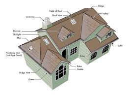 Types of Roof Design