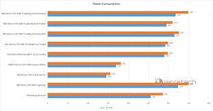 Gtx 1080 Chart Msi Geforce Gtx 1080 Ti Lightning X Oc 11 Gb Review The