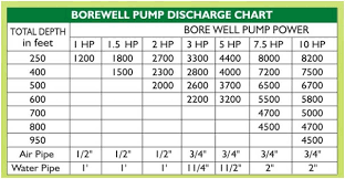 Pump Selection Borewell Pump Selection
