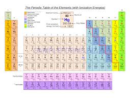 Periodic Table Chart Pdf Download Preview Pdf Periodic Table Of The Elements With Ionization