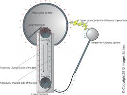 how to make a simple electric generator. Van De Graaff Generator How To Make A Simple Electric R