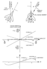 Stability Chart Aviation Aero Stability And Control