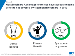 Understanding both federal and state insurance guidelines regarding insurance contracts, guidelines and the differences between participating and not participating in programs is essential to effective reimbursement. Medicare Advantage Kff