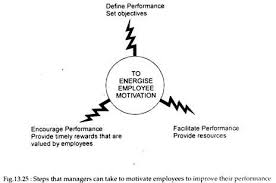 project report on motivation employees performance definition