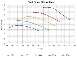6v6 Bias Chart Optimization Of The 6l6 Se Ul Cascade Tubes
