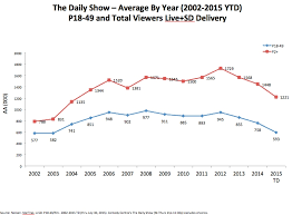 Daily Show Ratings Chart Jon Stewarts Daily Show By The Numbers Hey Trevor Noah