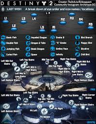 Riven Eye Chart Math Class Riven Eye Call Outs Destiny2