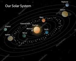 ᐈ Del sistema solar dibujos de stock, ilustracion sistema solar | descargar  en Depositphotos®