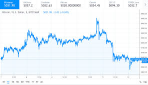 Bitcoin Gold Usd Chart Not Just Bitcoin Gold Oil Stocks Decline As Well While