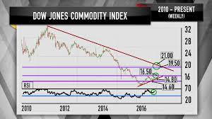 Cramer Charts Show Grains Meats Metals Will Lead