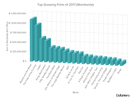A Tale Of Two Charts Taking A Second Look At The Box Office