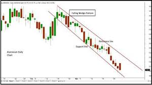 Investment Guru Stocks Mutual Funds Commodity Currency World