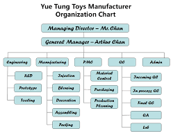 Factory Organization Chart Factory Organization Chart Profile Yue Tung Electronic