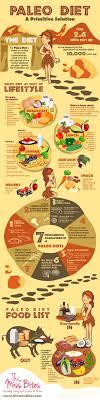 Infographic Paleolithic Diet Paleo Diet Plan For