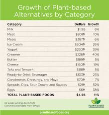 U S Plant Based Retail Market Worth 4 5 Billion Growing