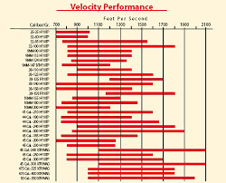 Hornady Bc Chart Hornady Xtp Muzzleloading Bullet