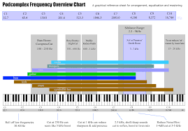 Frequency Spectrum Chart Keyboard Notes By Frequency Part 2 Music Technology