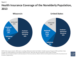 figure 3 health insurance coverage of the nonelderly population 2016