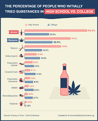 Cigarettes Vs Weed Chart The Real Gateway Drug