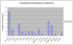 Weekly Overview Of Translation Category Week 54 2018