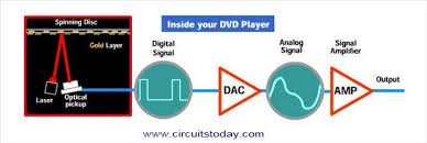 dvd player circuit diagram the wiring diagram working of dvd player electronic circuits and diagram circuit diagram
