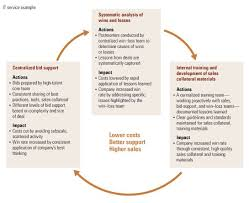 Cutting Sales Costs Not Revenues Mckinsey