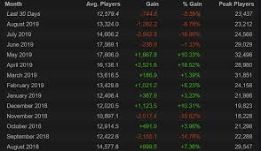 Eso Population Declining Steamcharts Page 8 Elder