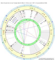 Birth Chart Marcel Bluwal Gemini Zodiac Sign Astrology