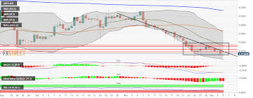 Ripple Price Analysis Xrp Usd Keeps Getting Knocked Down By