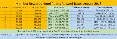 Marriott Rewards New Award Charts Aug 2018 And Early 2019