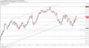 Can Asx Chart Dow Jones Ftse 100 Asx 200 Fundamental Forecast Menafn Com