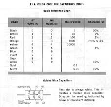 Polyester Capacitor Value Chart Replacing Capacitors In Old Radios And Tvs