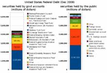 Who Owns Us Debt Pie Chart 2017 National Debt Of The United States Wikipedia