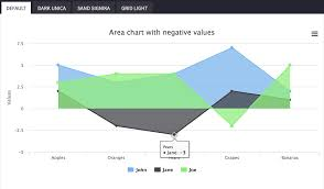 Extjs Stacked Bar Chart Integrate 3rd Party Charting Library Ex Highcharts With