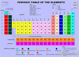 view larger shschemistry1 periodic table
