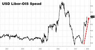 Libor Ois Contagion As Spread Blows Out It Starts To