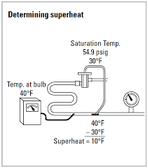 Parker Txv Chart Hvacr Tech Tip Everything You Want To Know About Superheat