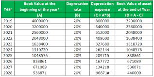 Depreciation Rate Formula Examples Calculate