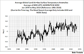 Surface Chart Definition May 2013 Global Surface Land Ocean Temperature Anomaly