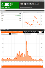 Tahoe Is Walking On Ted Spread 5 Year Chart Bloomberg