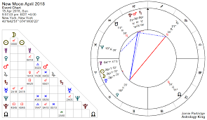 New Zodiac Chart 2018 New Moon April 2018 Its A New Day Astrology King