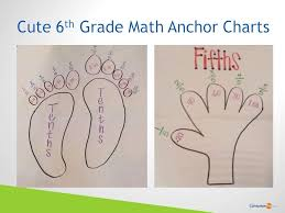 6th Grade Mathematics Chart 6th Grade Math Anchor Charts Sixth Grade Math Teaching